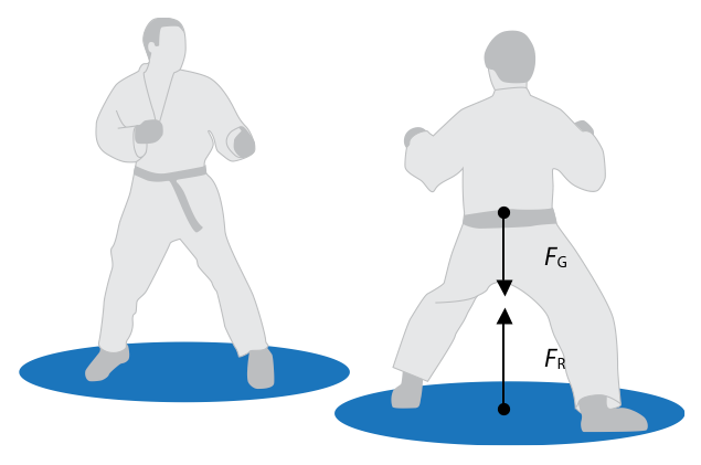 Force static equilibrium situation of an athlete standing on the ground fig 5 there are two forces acting on the athlete the first one is non contact gravitational force ccuart Choice Image