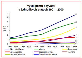 Přes 50 let seznamuje Austrálie