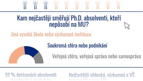Klikněte pro zobrazení leafletu Uplatnění absolventů Ph.D. vně MU