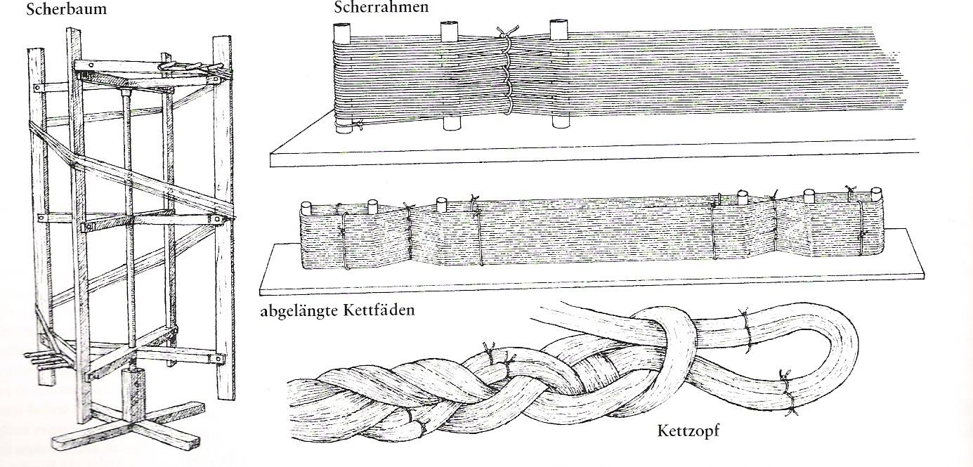 Technologie /1377912/ Description: Ďkonografie k textilní technologii.