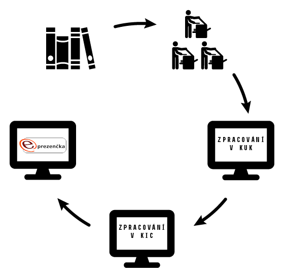 cyklus e-prezencka