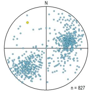 Orientation Analysis Tools