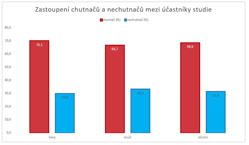 Zastoupení chutnačů a nechutnačů mezi účastníky studie. Grafika: Pavel Lízal